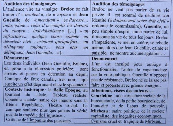 OCTAVE MIRBEAU. GEORGES COURTELINE. Le théâtre en Seconde.