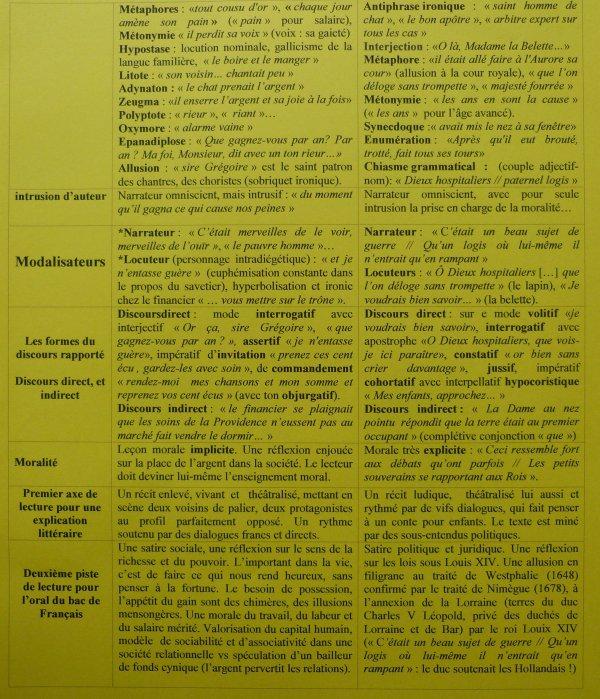 LES FABLES POLITIQUES DE LA FONTAINE. TABLEAU SYNOPTIQUE. SERIES S.