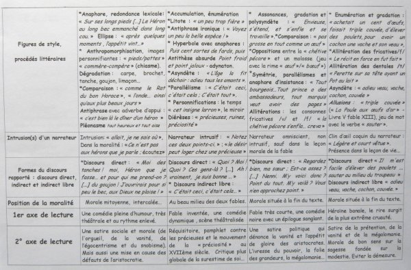FABLES DE LA FONTAINE. LA VANITE. SYNOPSIS DES TEXTES ETUDIES.