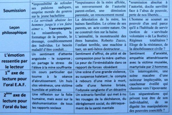 GRILLE SYNOPTIQUE EN FRANCAIS. THEATRE. CORPUS DE 3 TEXTES.