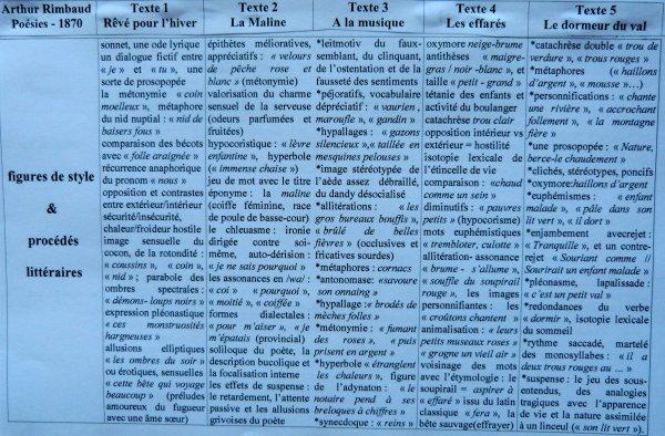 RIMBAUD. POESIES. 1870. TABLEAU SYNOPTIQUE des 5 POEMES.
