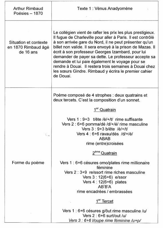 Venus Anadyomene Rimbaud Fiche Synoptique Cours De