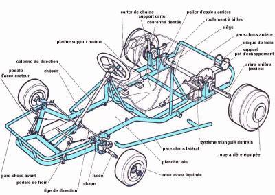 plan de karting maison