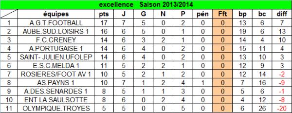 nouveau classement après la 7ème journée :