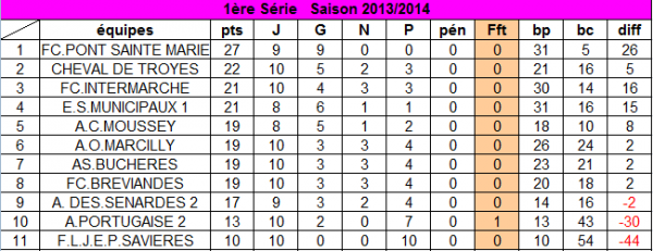 classement au 23 février  2014 :