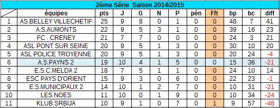 classement au 22 février  2015 :