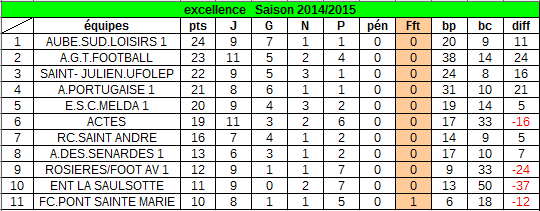 classement au 02 mars  2015 :
