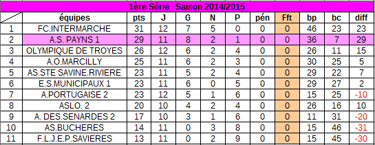 classement au 15 mars  2015 :