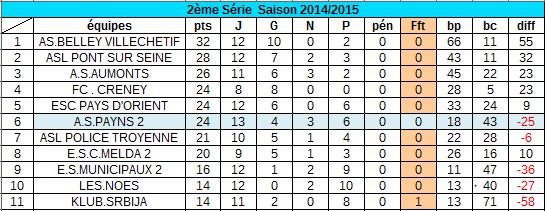 classement au 22 mars  2015 :
