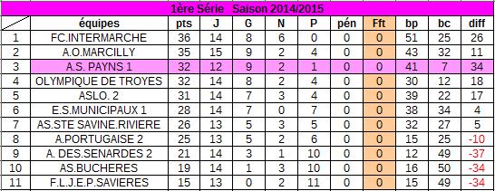 classement au 12 avril  2015 :