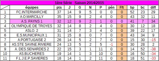 classement au 19 avril  2015 :