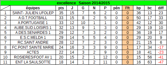 classement au 26 avril  2015 :