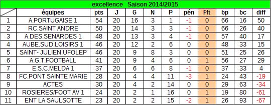 classement au 28 juin 2015 : après retrait des points !!!