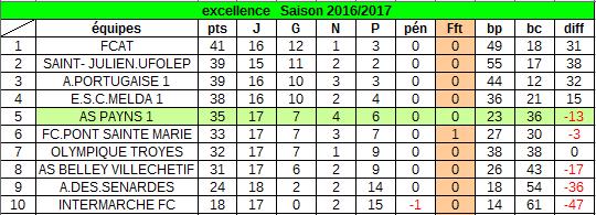 classement au 25 mai 2017 :