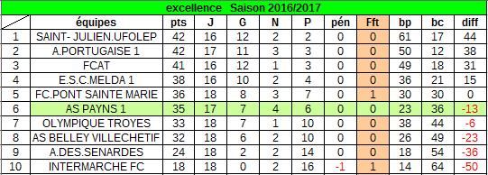 classement au 28 mai 2017 :