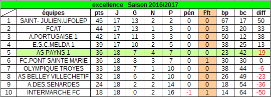 classement au 11 juin 2017 :