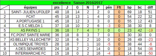 classement au 18 juin 2017 :