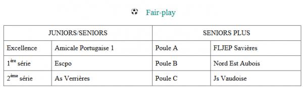 résultats fair-play :