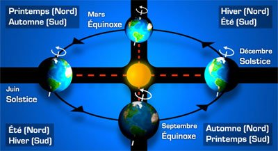 saison astronomique