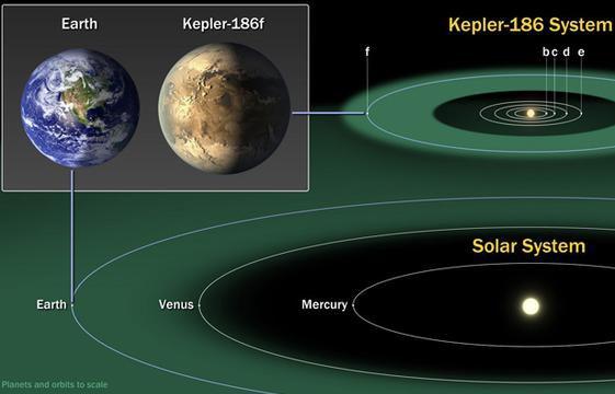 Exoplanète habitable Kepler 186f