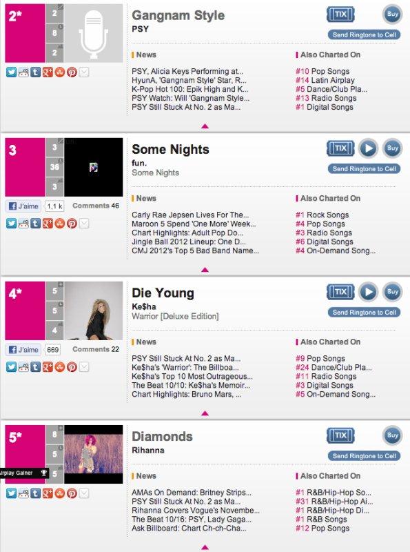 Rihanna #5 du BillBoard HOT 100 avec Diamonds !