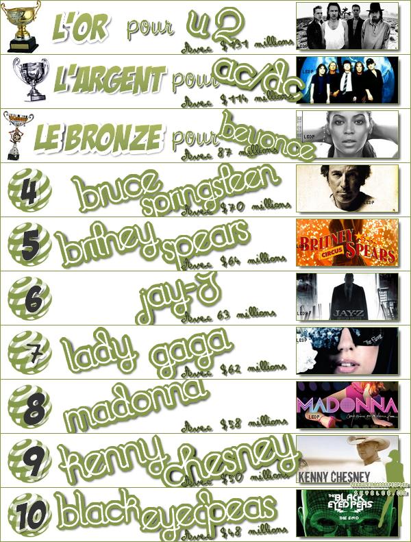 TOP 10 DES STARS LES PLUS RICHES EN 2009/2010 (catégorie Musique)