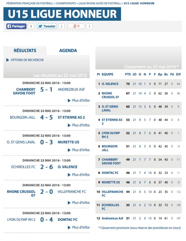 OL U15 LIGUE HONNEUR MATCH DIMANCHE 22 MAI CONTRE DOMTAC perdu 0-4