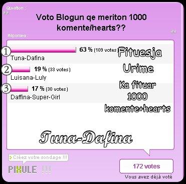 Blogu qe ka fitu 1000 komente+hearts eshte :TUNA-DAFINA :D Urime♥
