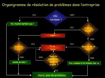 Organigramme de résolution des problèmes (a agrandire)