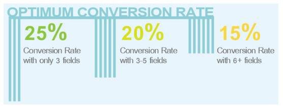 Conversion Rate Optimization Top 2016 Growth Hacks