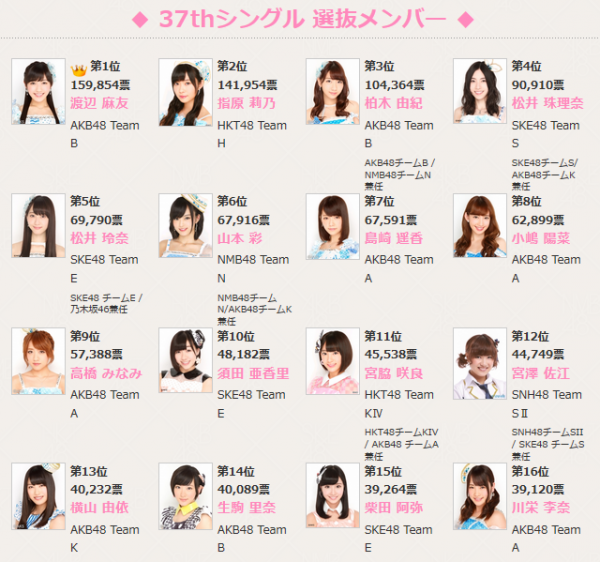 élection senbatsu sousenkyo 37th single résumé