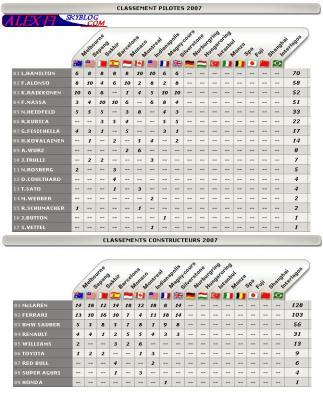 Classements pilotes 2007 et Classements constructeurs 2007