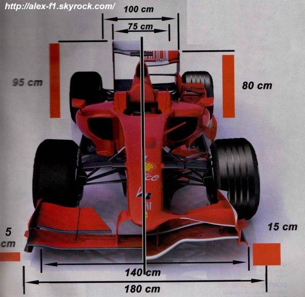 Comparatif F2008 et F2009