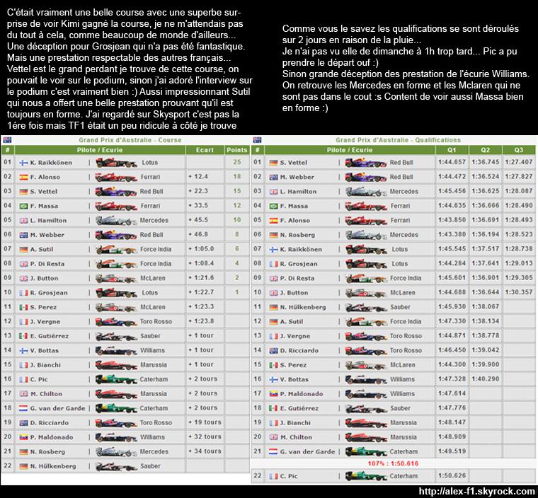 Australie Résultats du 1° Grand Prix