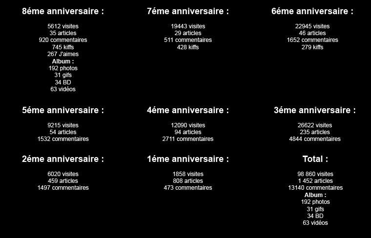 VIIIéme anniversaire du blog !