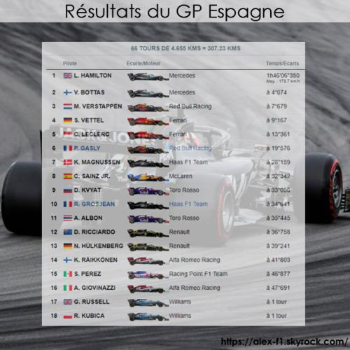 Résultats GP 2019