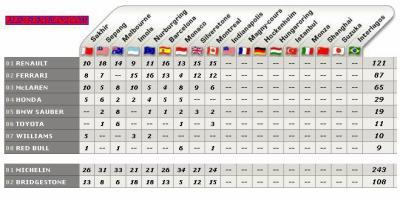 Classements constructeurs et pneumatiques 2006