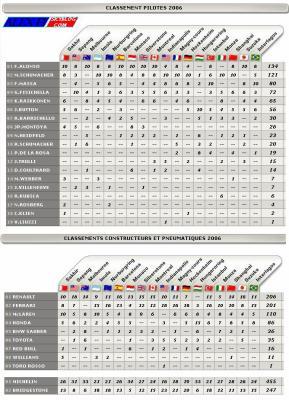 Classements pilotes 2006 et Classements constructeurs et pneumatiques 2006