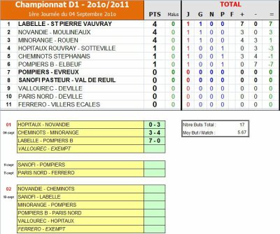 AS PNE (1) (D1)/Finances (1) (PH) (Saison 2010-2011, Match Amical)