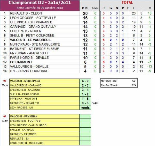 AS PNE (2) (Saison 2010-2011, 5ème Journée)