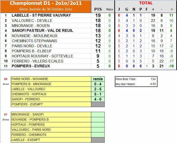 AS PNE (1) (Saison 2010-2011, 6ème Journée)