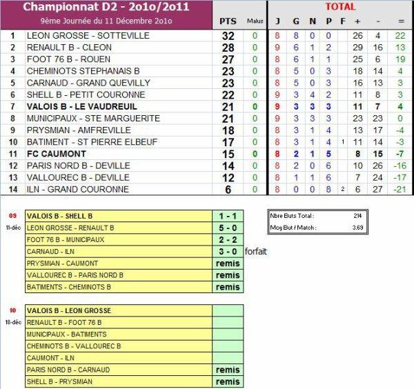 AS PNE (2) (Saison 2010-2011, 9ème Journée)