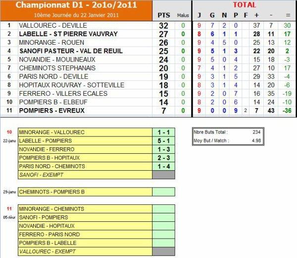 AS PNE (1) (Saison 2010-2011, 10ème Journée)