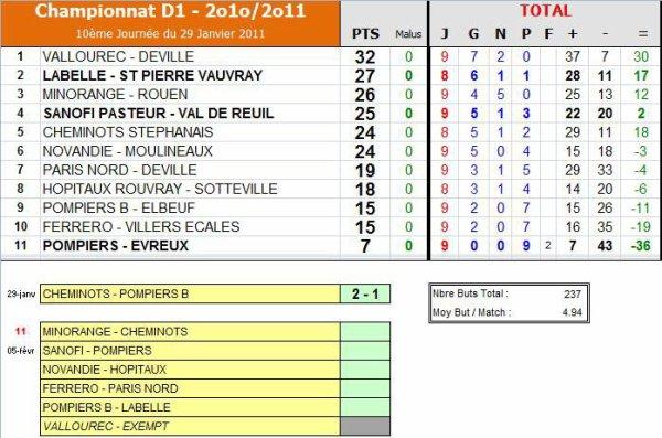 Championnat de 1ère Division