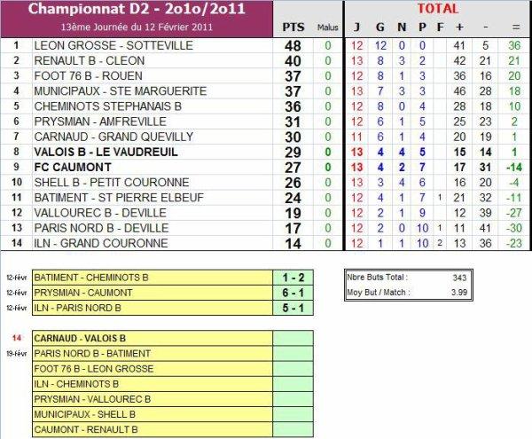 AS PNE (2) (Saison 2010-2011, 13ème Journée, Match en retard)