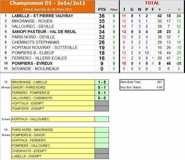 AS PNE (1) (Saison 2010-2011, 15ème Journée)