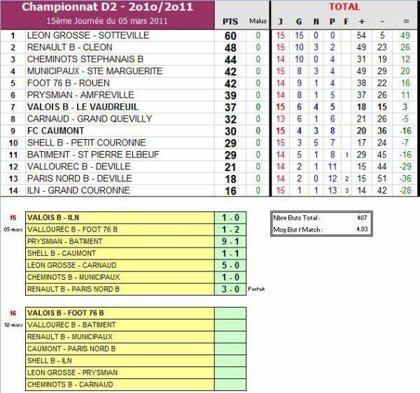 AS PNE (2) (Saison 2010-2011, 17ème Journée)