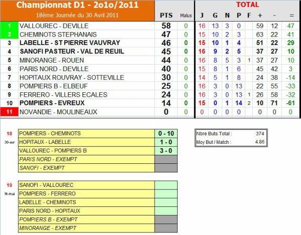 AS PNE (1) (Saison 2010-2011, 19ème Journée)