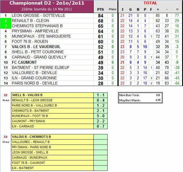 AS PNE (2) (Saison 2010-2011, 22ème Journée)
