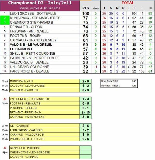 Réactualisation du Classement de 2ème Division